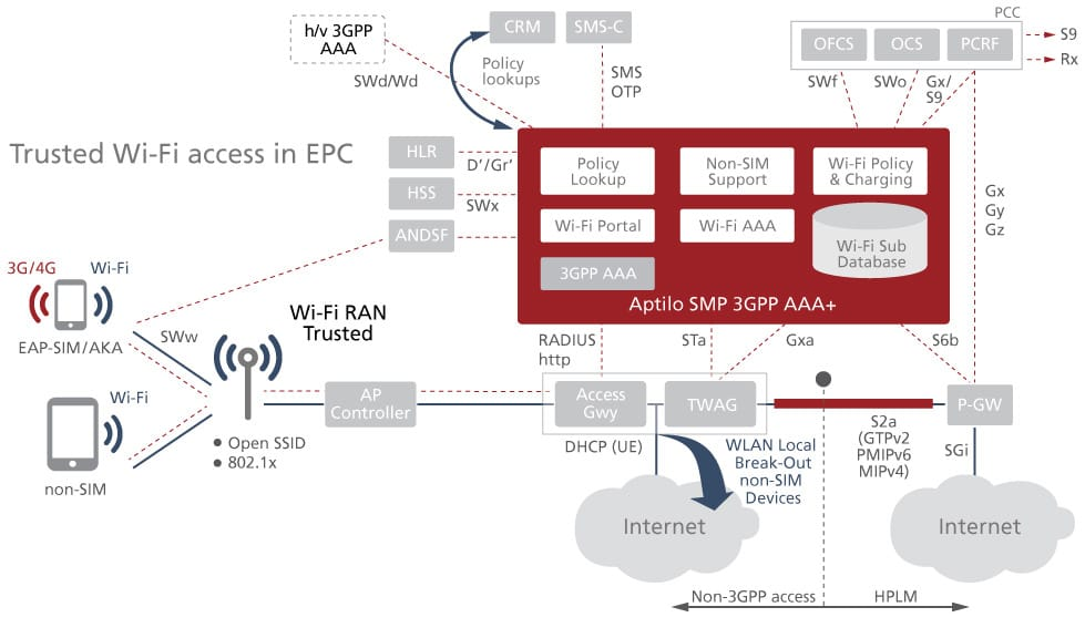Trusted Wi-Fi access in EPC
