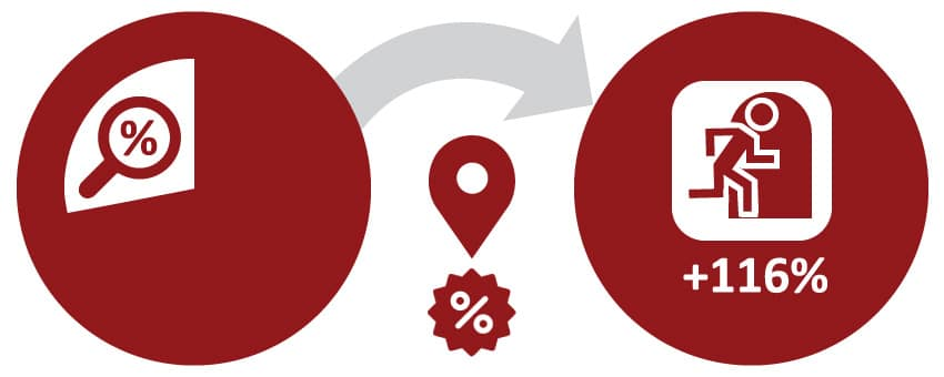 Retail Wi-Fi. About 27% of US shoppers look for deals in their smartphones. Location-based offers increase intent to visit store by 116%.