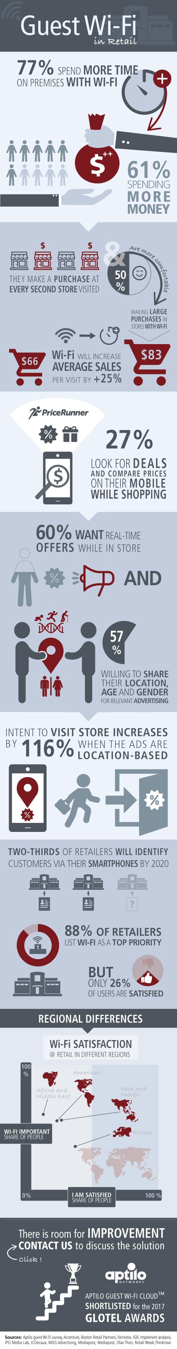 guest Wi-Fi in retail Infographics