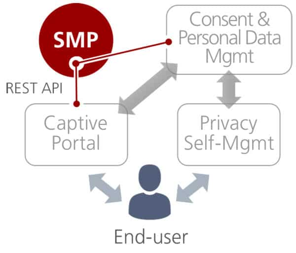 Using third party consent personal data management