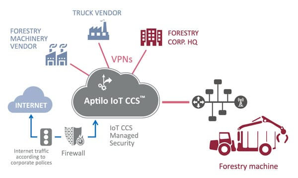 IoT Connectivity Management - Forestry industry