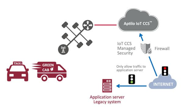 IoT Connectivity Management - SME Taxi company